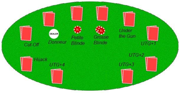 La position au poker